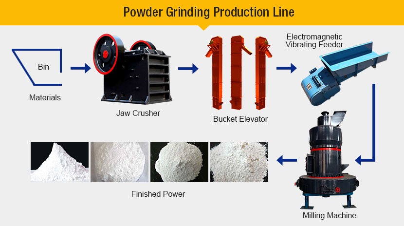 powder grinding production line Powder grinding production line - machinery powder grinding production line is applied to grinding and powder mill processing in metallurgy, building materials.