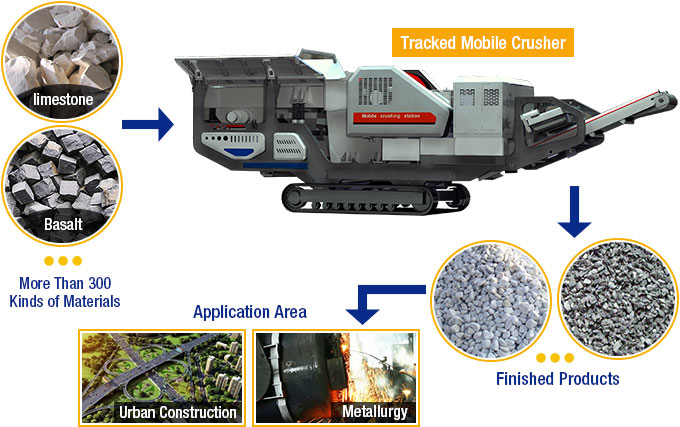fote jaw crusher has unmatched advantages The working principle of jaw crushers is pretty simple to understand material is  being crushed into smaller particles by the two jaw plates – one static and one.