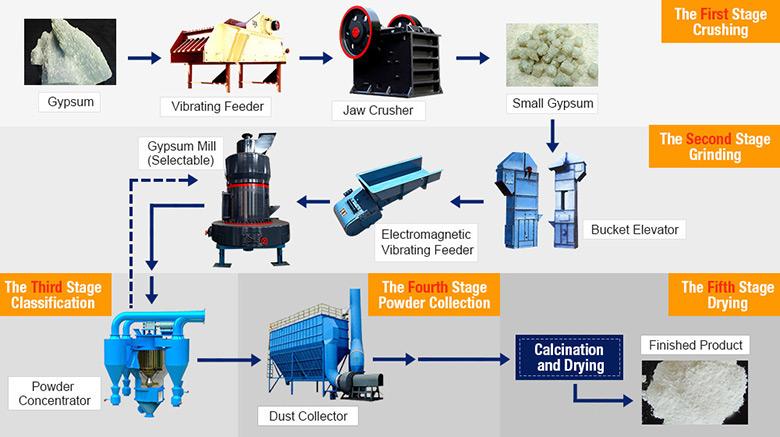 processing and maintenance of desulfurization gypsum